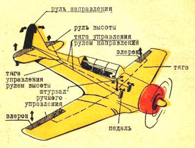 рисунок самолета с кратким объяснением принципа работы отдельных его узлов