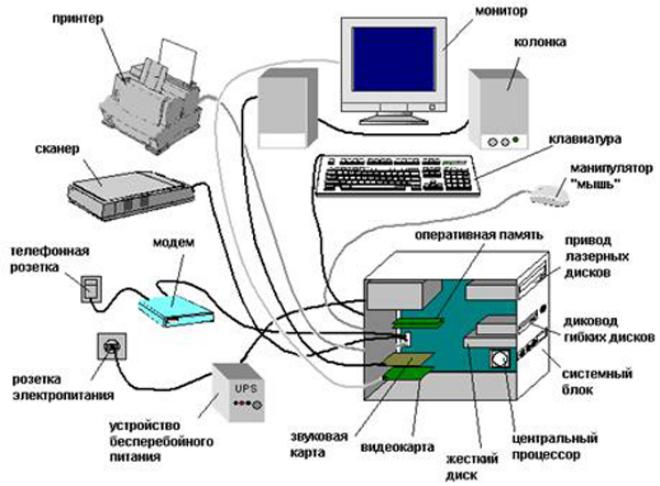 Основные устройства ПК - схема